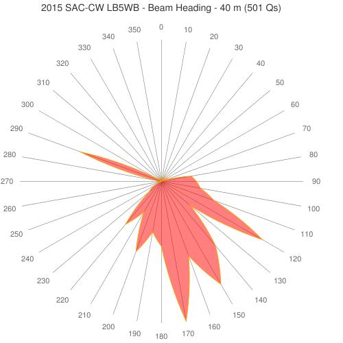 80-40-multidipol-beam-chart_CW_SAC_40