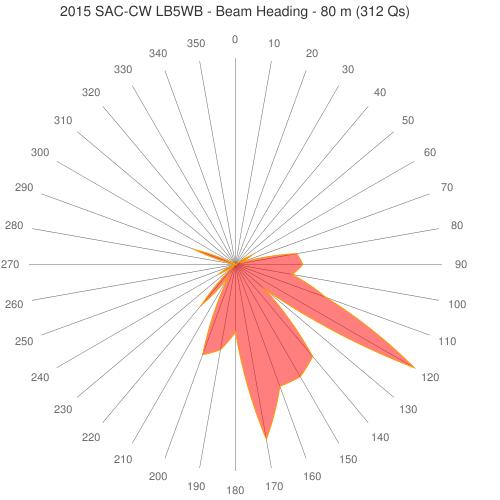80-40-multidipol-beam-chart_CW_SAC_80_